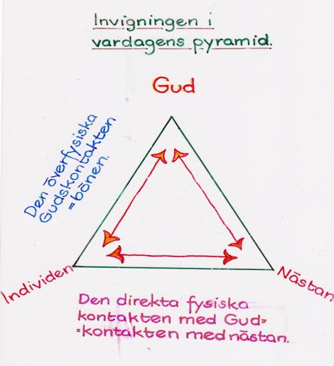 Invigningen i vardagens pyramid